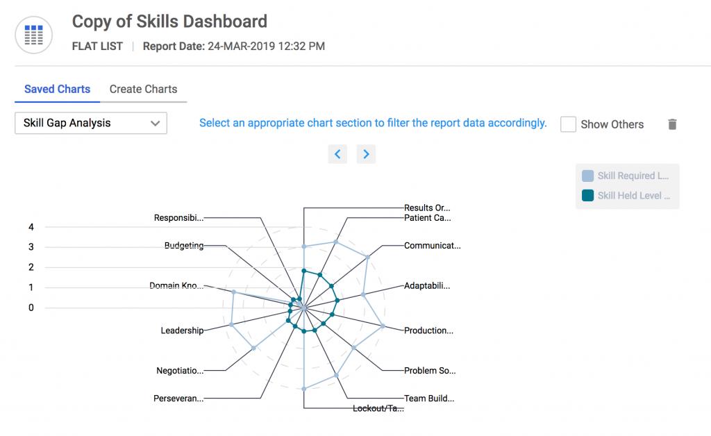 企业领导者真正关心的4大L&D指标 5