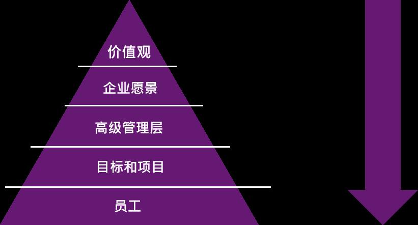 """如何打造""""持续性""""的学习型组织? 7"""